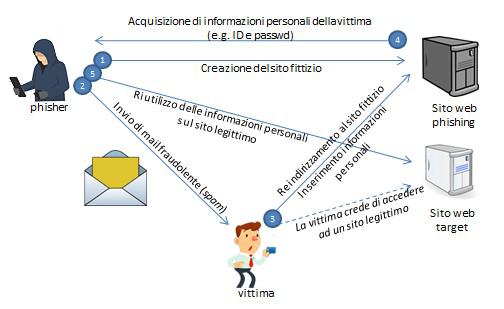Phishing-spam